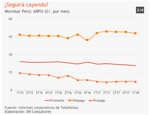¿Seguirá cayendo?Movistar Perú: ARPU (S/. por mes)