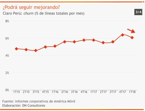 ¿Podrá seguir mejorando?Claro Perú: churn (% de líneas totales por mes)