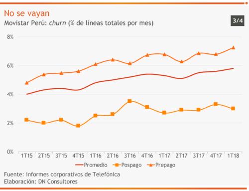 No se vayanMovistar Perú: churn (% de líneas totales por mes)