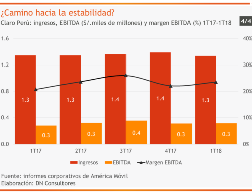¿Camino hacia la estabilidad?Claro Perú: ingresos, EBITDA (S/. miles de millones) y margen EBITDA (%) 1T17-1T18