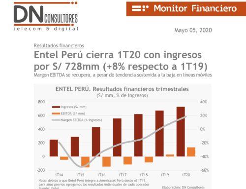 Entel Perú cierra 1T20 con ingresos por S/ 728mm (+8% respecto a 1T19)Monitor Financiero