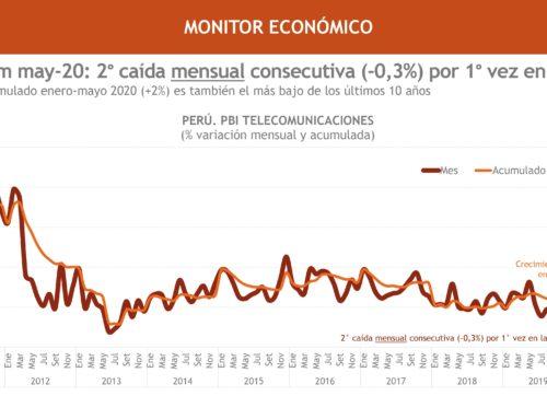 PBI Telecom may-20: 2° caída mensual consecutiva (-0,3%) por 1° vez en la décadaMonitor Económico