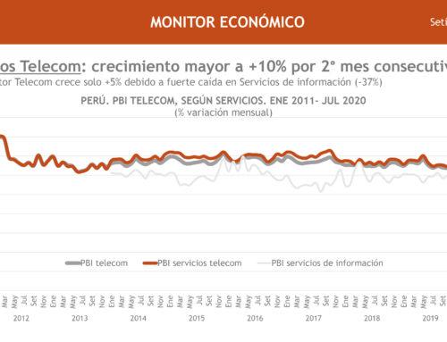 PBI Servicios Telecom: crecimiento mayor a +10% por 2° mes consecutivoMonitor Económico