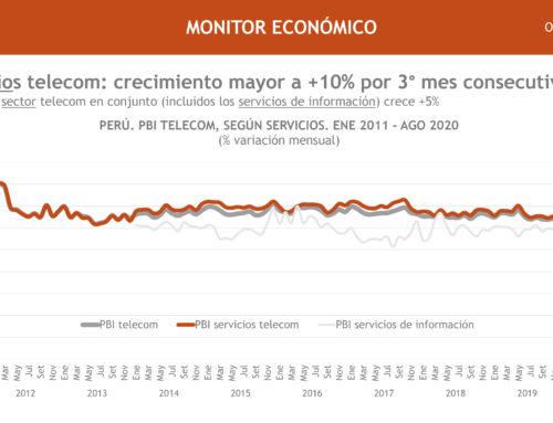 PBI servicios telecom: crecimiento mayor a +10% por 3º mes consecutivo (+11%)Monitor Económico
