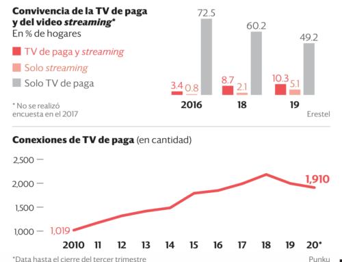 TV Paga en caídaSemana Económica